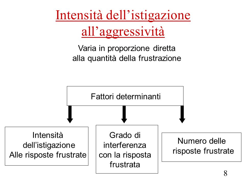 Intensità dell'istigazione all'aggressività