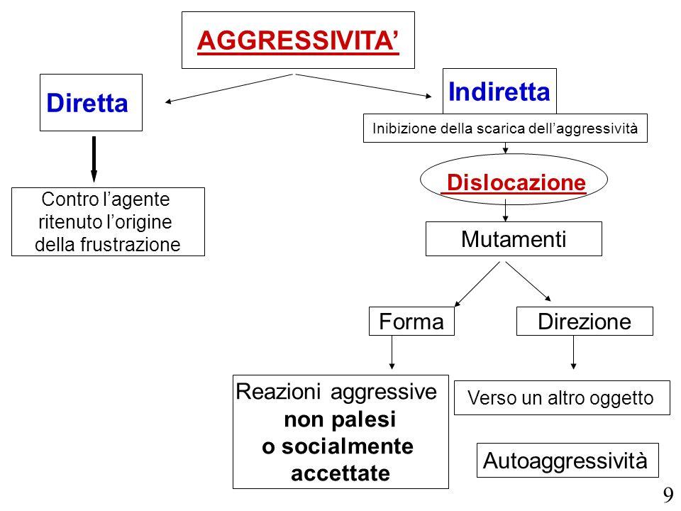 Inibizione della scarica dell'aggressività