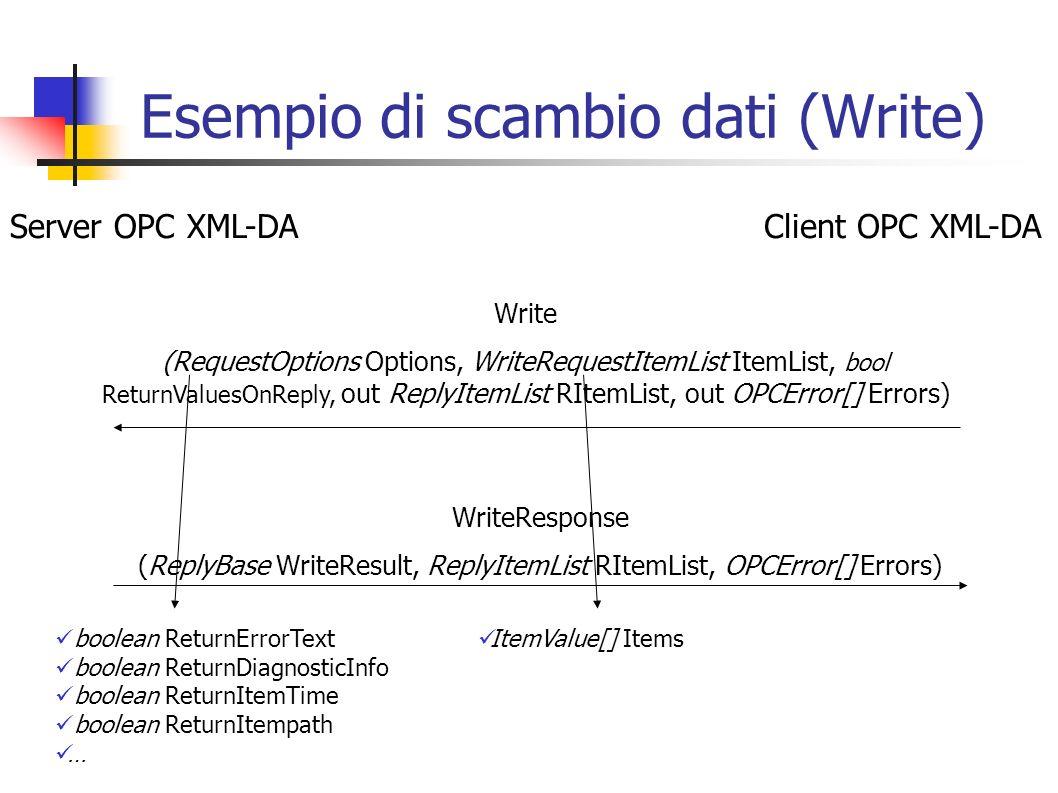 Esempio di scambio dati (Write)