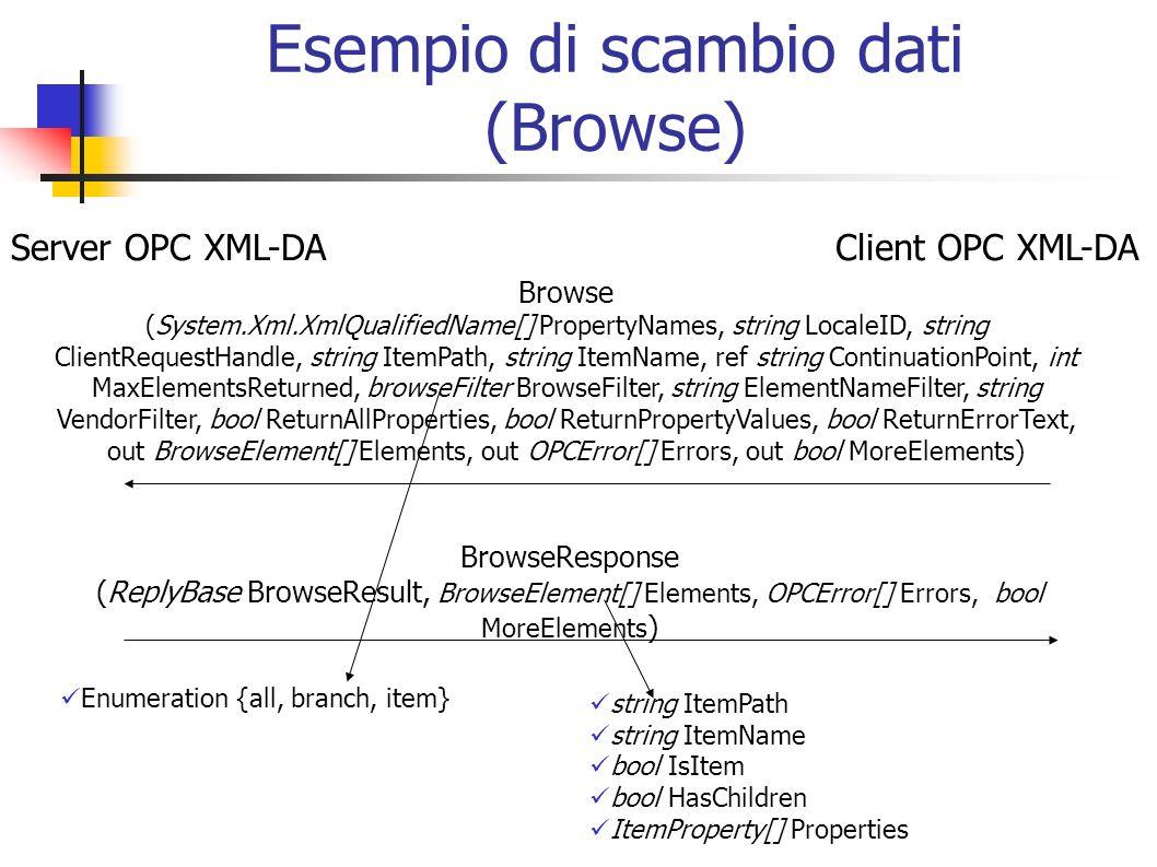 Esempio di scambio dati (Browse)