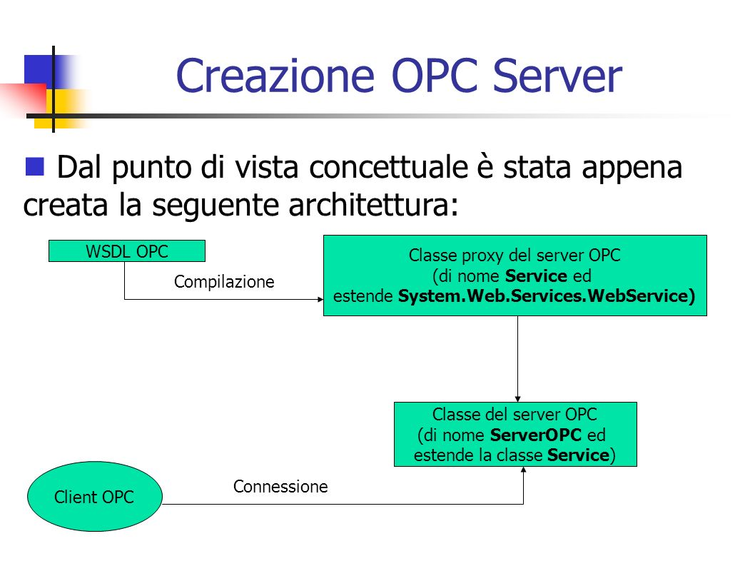 Creazione OPC ServerDal punto di vista concettuale è stata appena creata la seguente architettura: Classe proxy del server OPC.