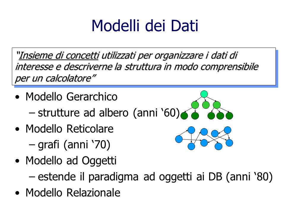 Modelli dei Dati Modello Gerarchico strutture ad albero (anni '60)