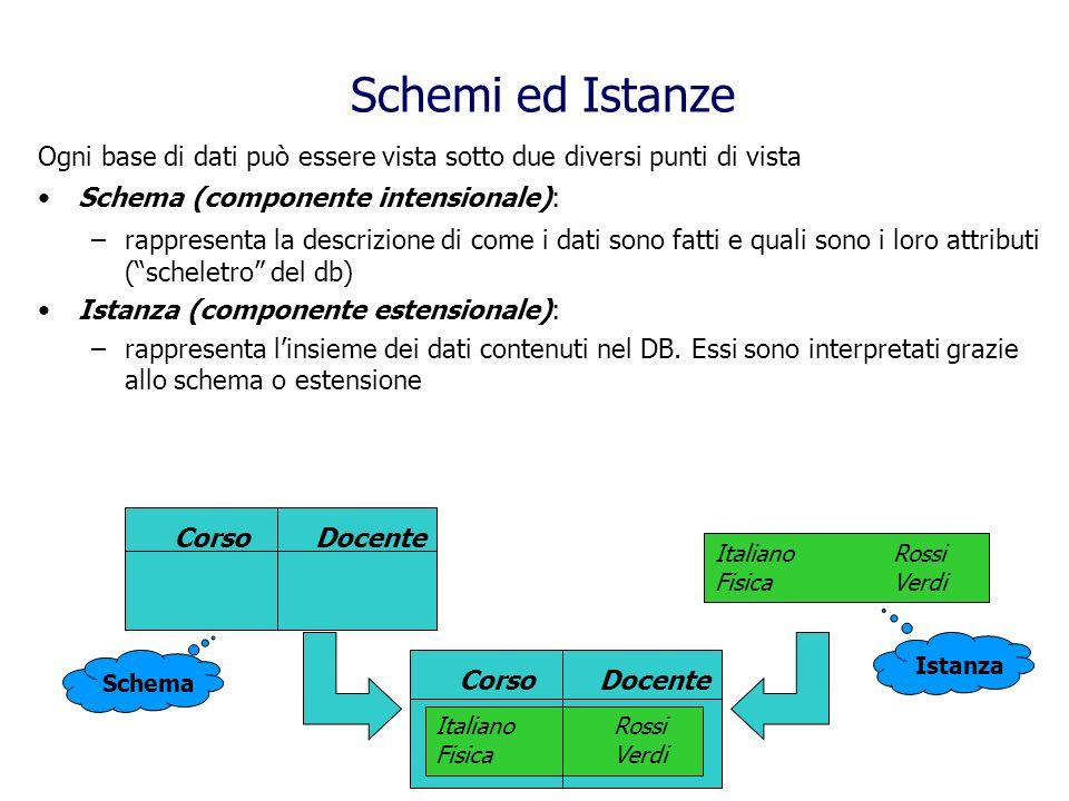Schemi ed Istanze Ogni base di dati può essere vista sotto due diversi punti di vista. Schema (componente intensionale):