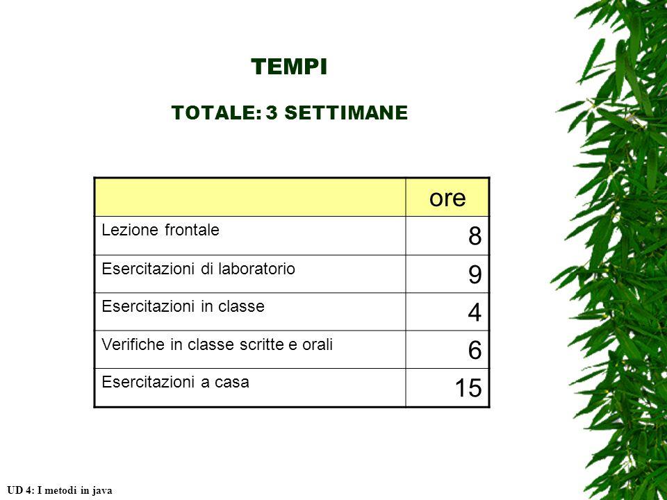 TEMPI TOTALE: 3 SETTIMANE