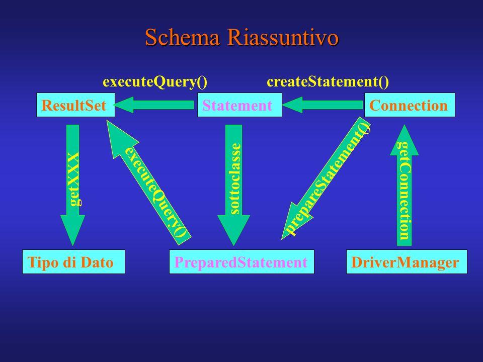 Schema Riassuntivo executeQuery() createStatement() ResultSet