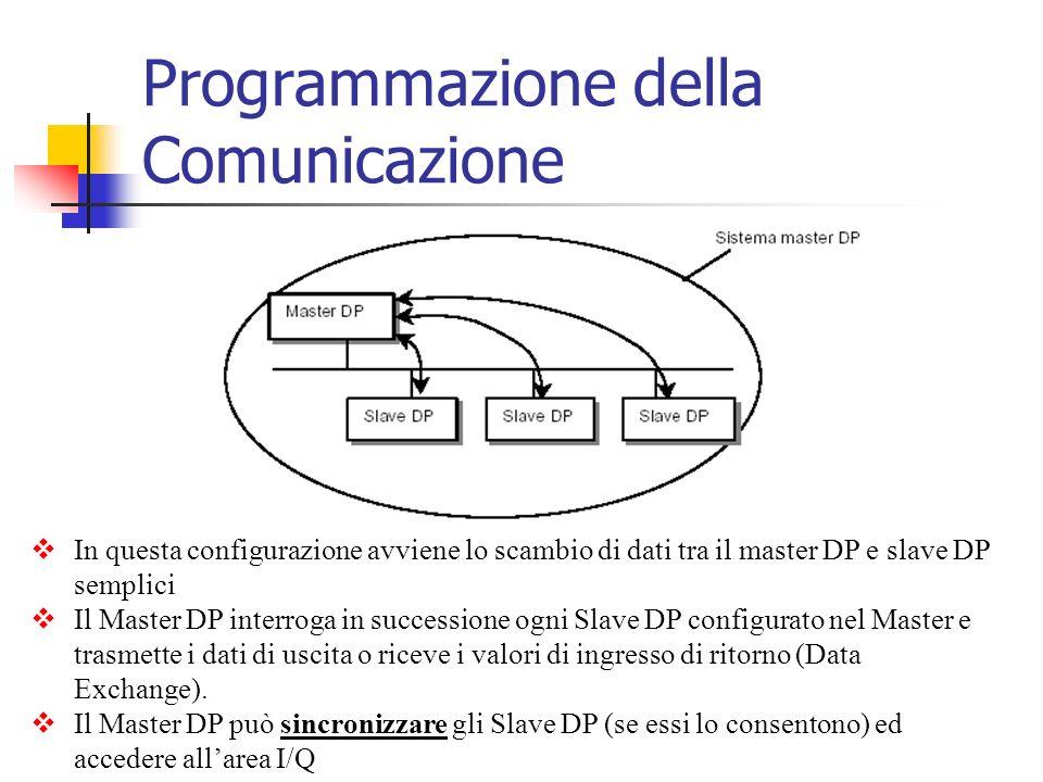 Programmazione della Comunicazione