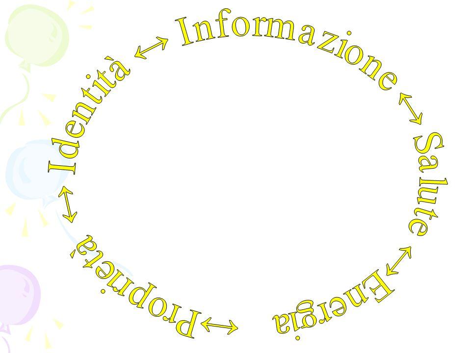 ↔Proprietà ↔ Identità ↔ Informazione ↔ Salute ↔Energia