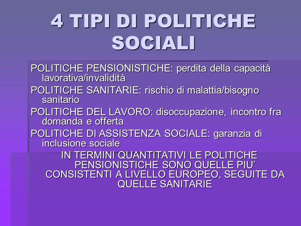 4 TIPI DI POLITICHE SOCIALI