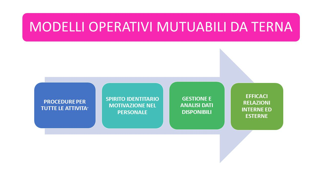 PROCEDURE PER TUTTE LE ATTIVITA'