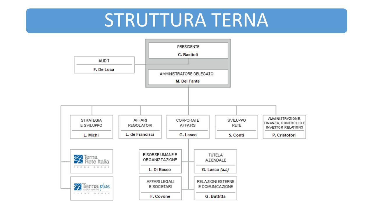 STRUTTURA TERNA