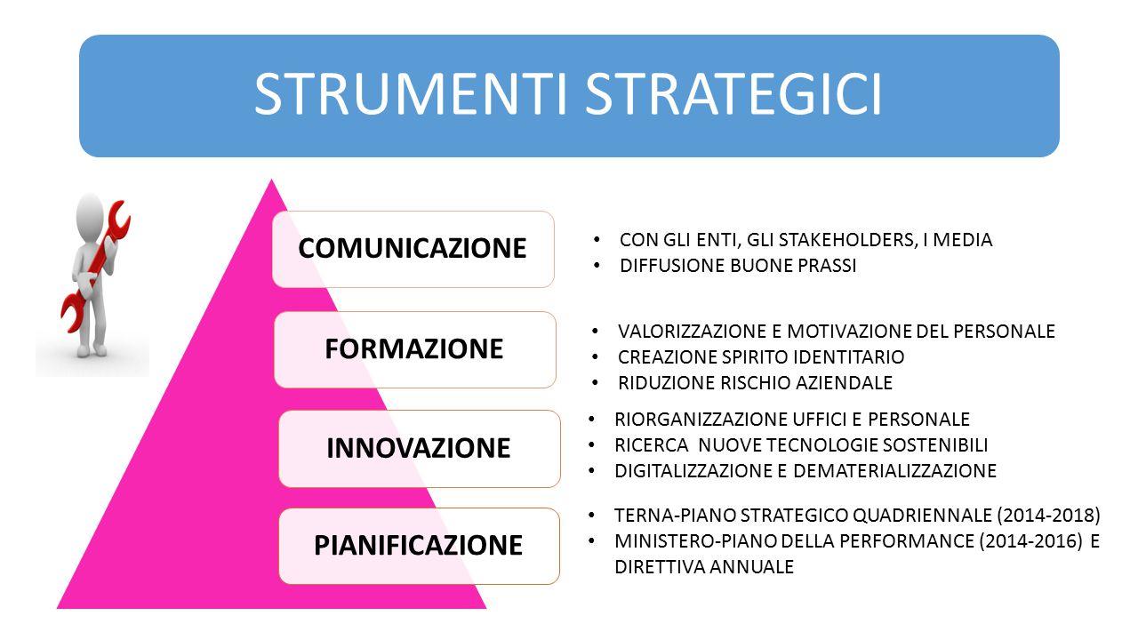 STRUMENTI STRATEGICI COMUNICAZIONE FORMAZIONE INNOVAZIONE