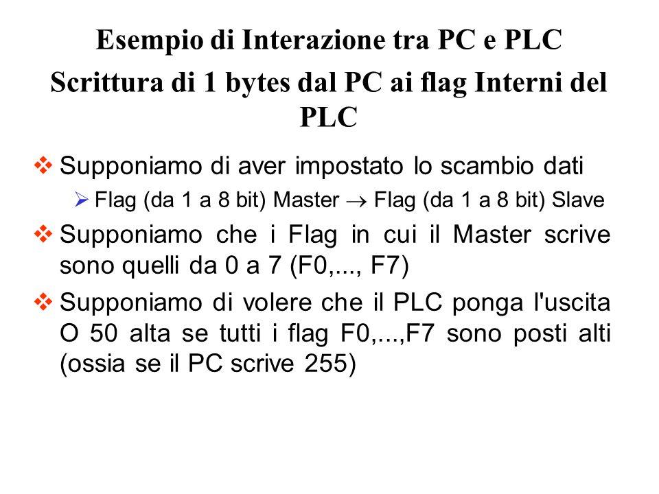 Esempio di Interazione tra PC e PLC