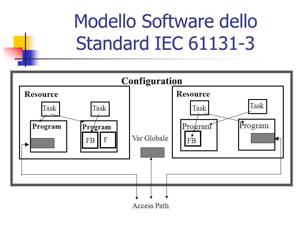 Modello Software dello Standard IEC 61131-3