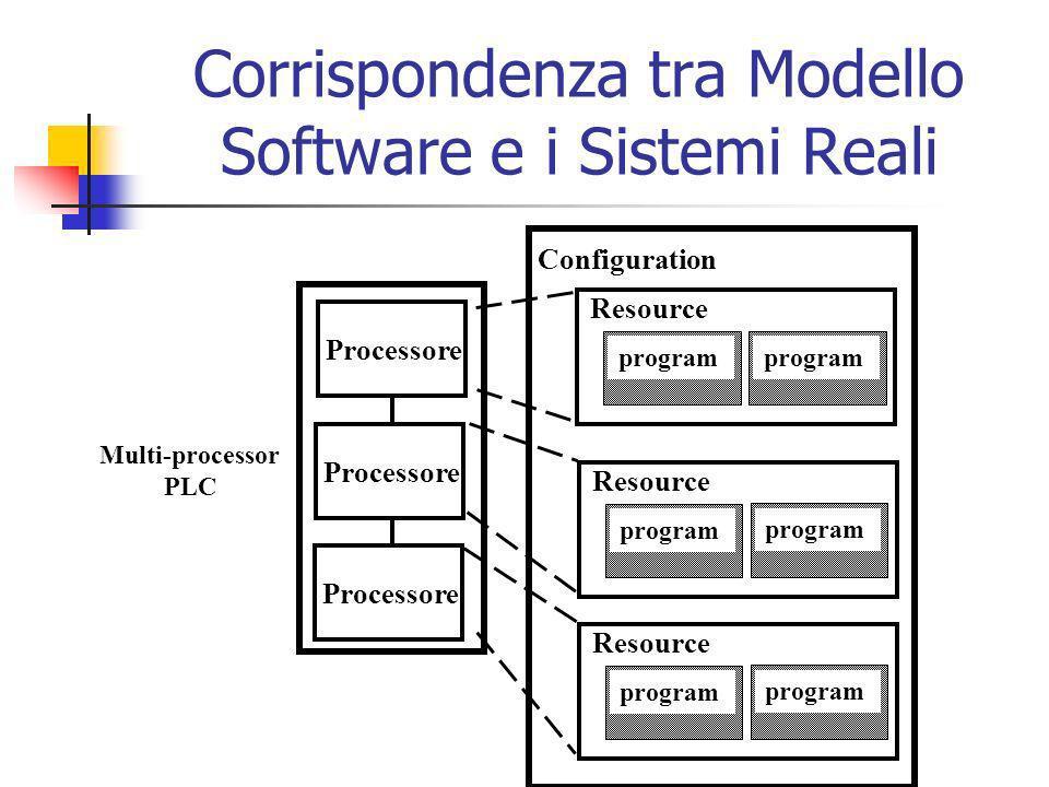 Corrispondenza tra Modello Software e i Sistemi Reali