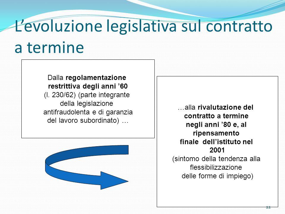 L'evoluzione legislativa sul contratto a termine
