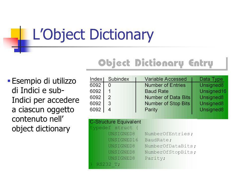 L'Object Dictionary Esempio di utilizzo di Indici e sub-Indici per accedere a ciascun oggetto contenuto nell' object dictionary.