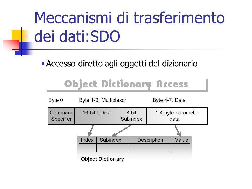 Meccanismi di trasferimento dei dati:SDO