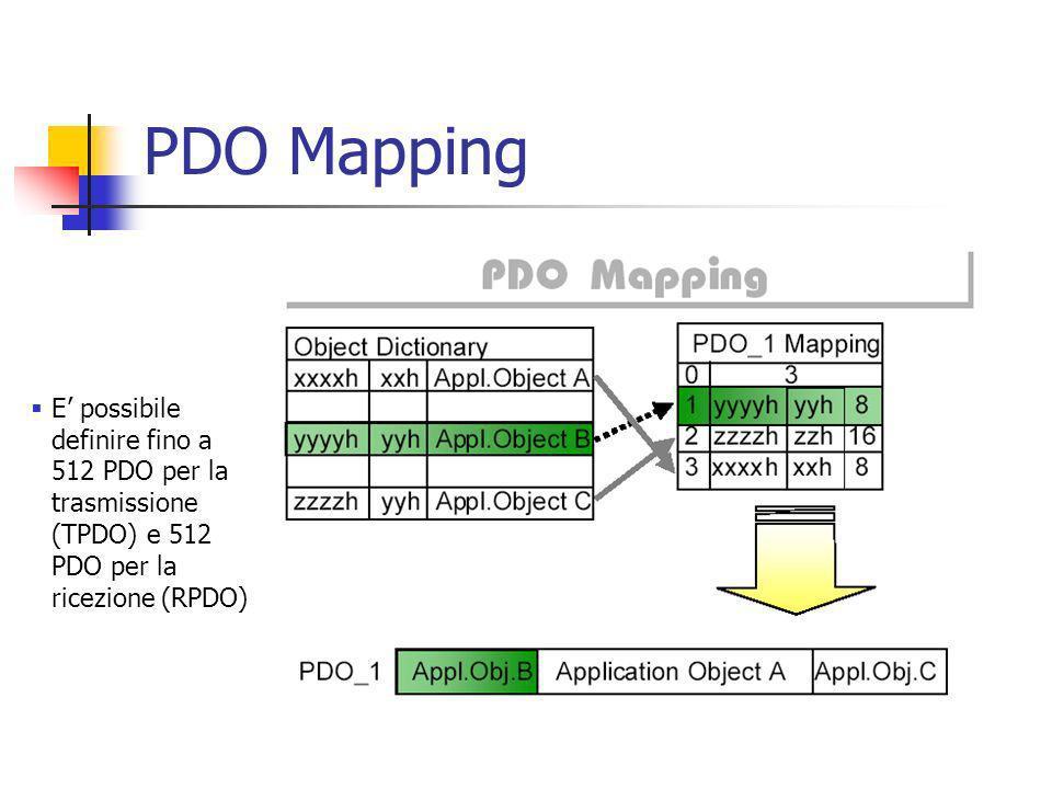 PDO Mapping E' possibile definire fino a 512 PDO per la trasmissione (TPDO) e 512 PDO per la ricezione (RPDO)