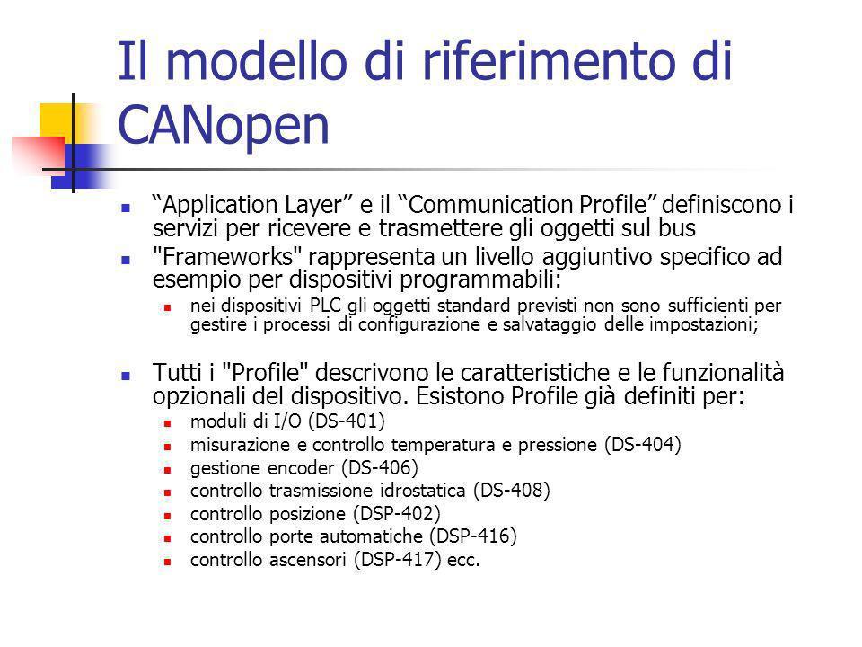 Il modello di riferimento di CANopen