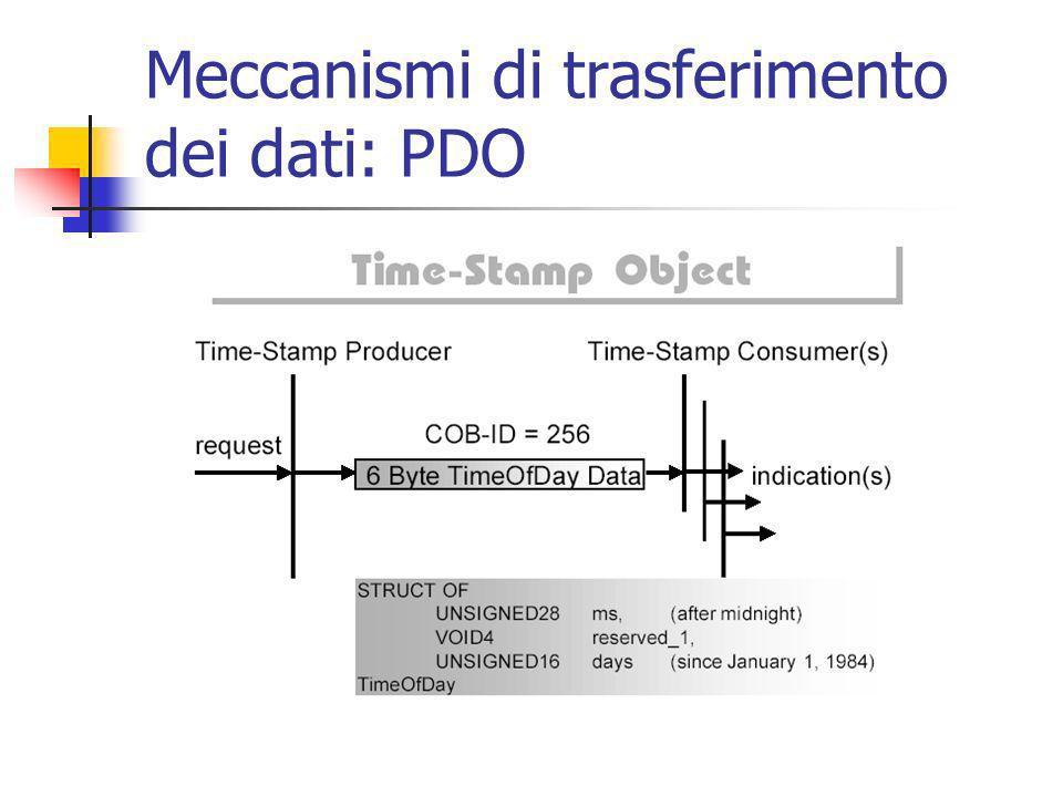 Meccanismi di trasferimento dei dati: PDO