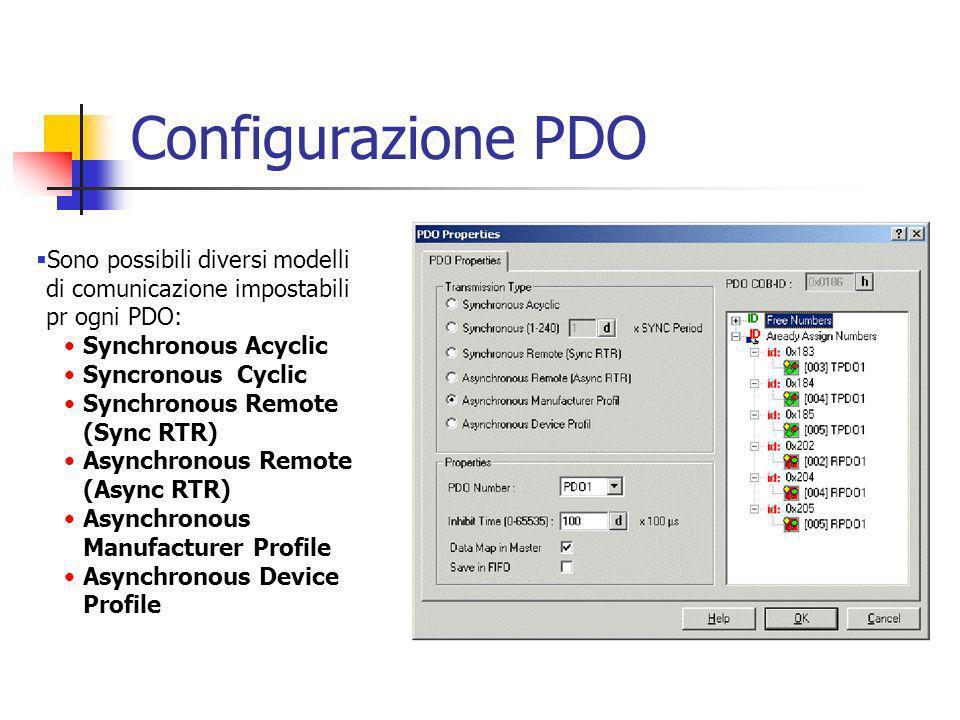 Configurazione PDO Sono possibili diversi modelli di comunicazione impostabili pr ogni PDO: Synchronous Acyclic.
