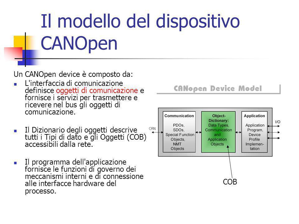 Il modello del dispositivo CANOpen