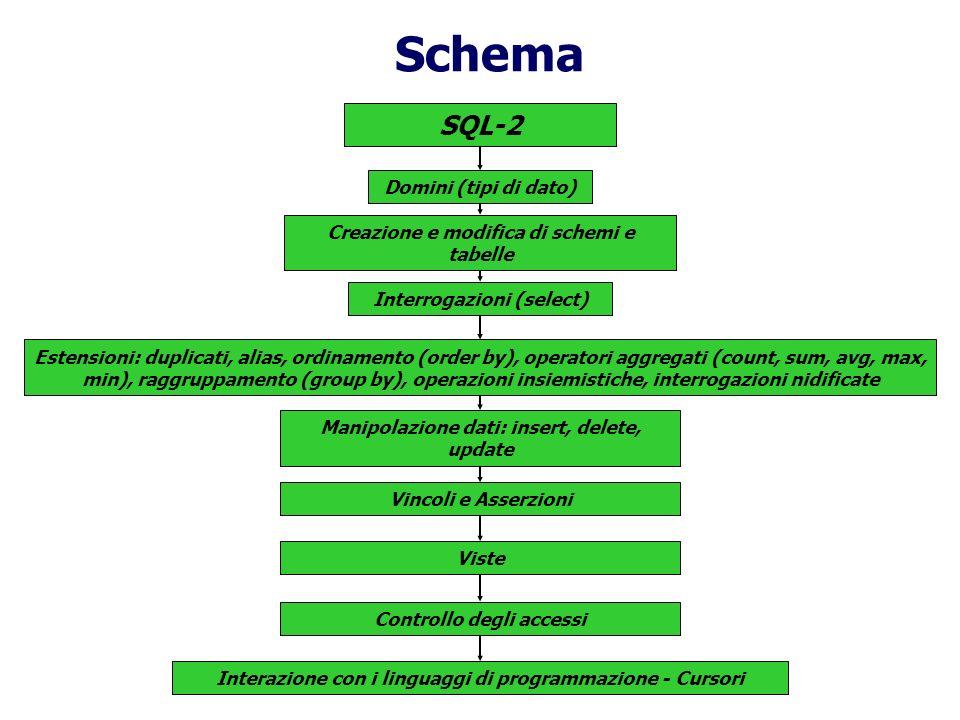 Schema SQL-2 Domini (tipi di dato)
