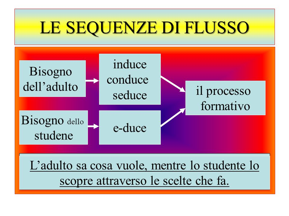 LE SEQUENZE DI FLUSSO induce Bisogno conduce dell'adulto seduce