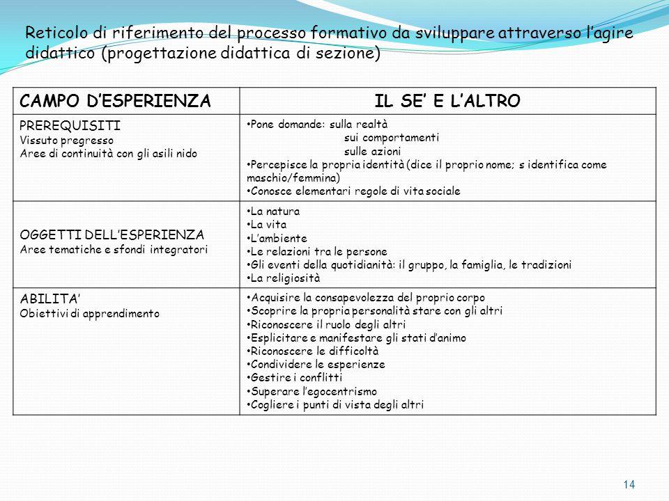 Reticolo di riferimento del processo formativo da sviluppare attraverso l'agire didattico (progettazione didattica di sezione)