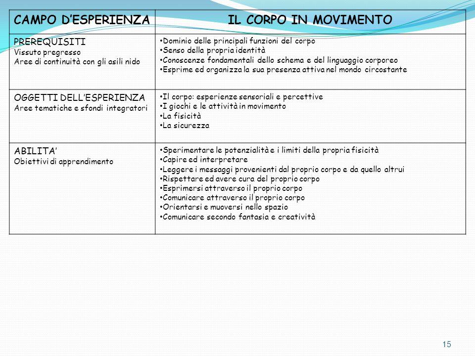 CAMPO D'ESPERIENZA IL CORPO IN MOVIMENTO PREREQUISITI