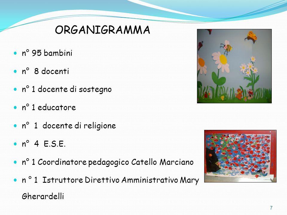 ORGANIGRAMMA n° 95 bambini n° 8 docenti n° 1 docente di sostegno