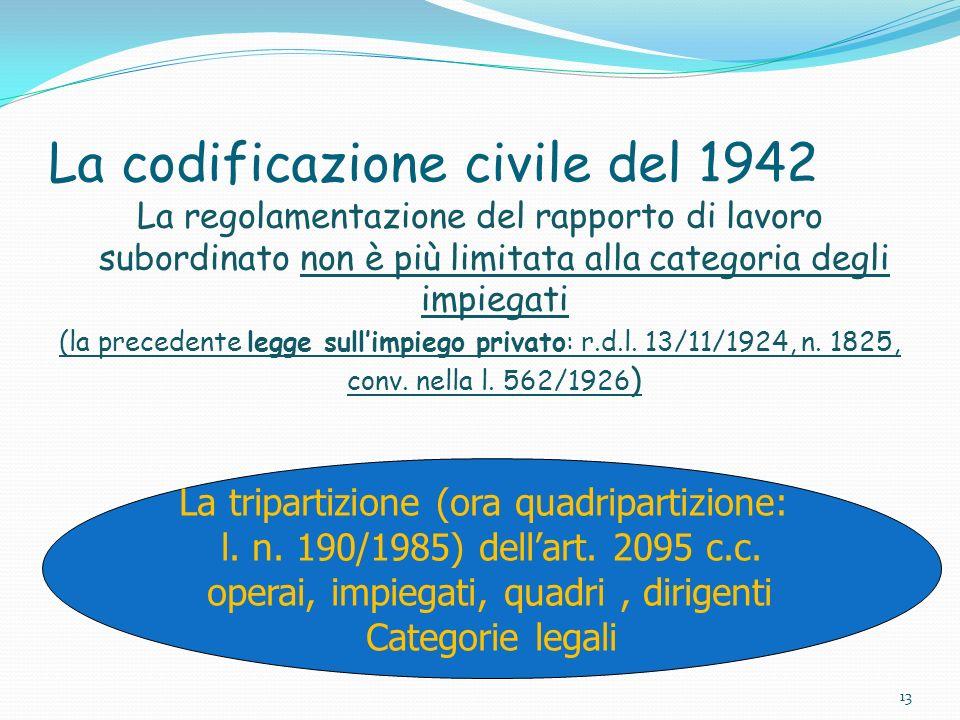 La codificazione civile del 1942