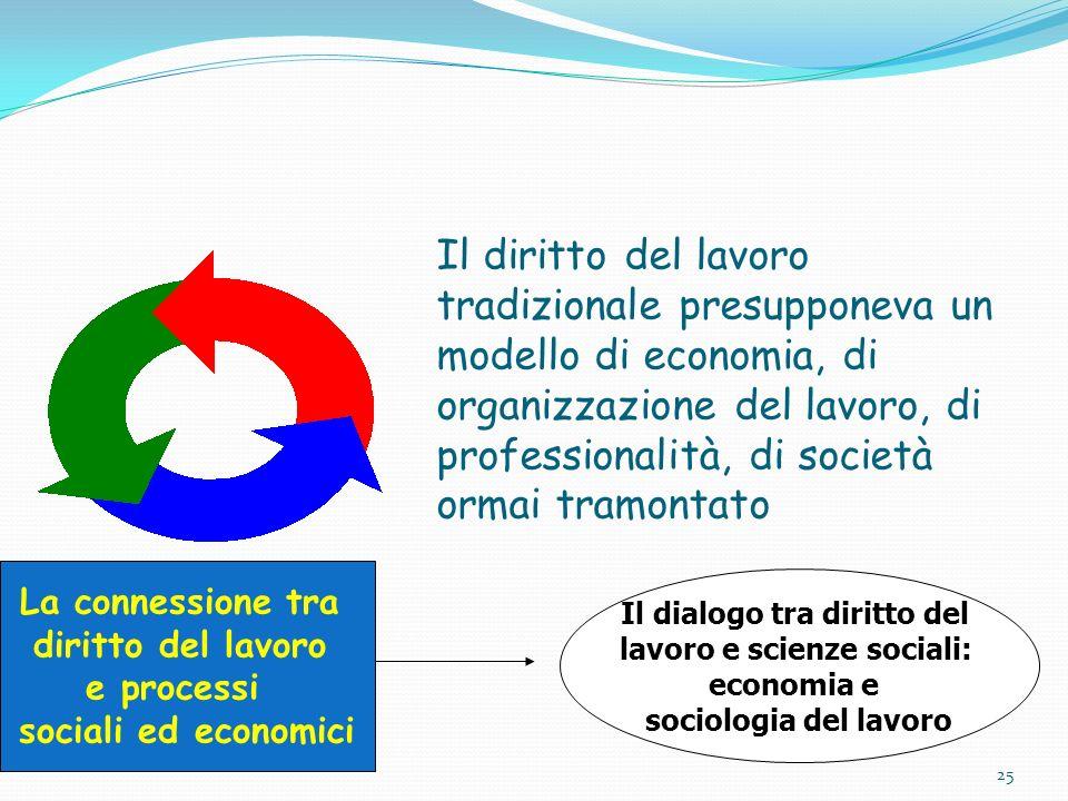 Il dialogo tra diritto del lavoro e scienze sociali:
