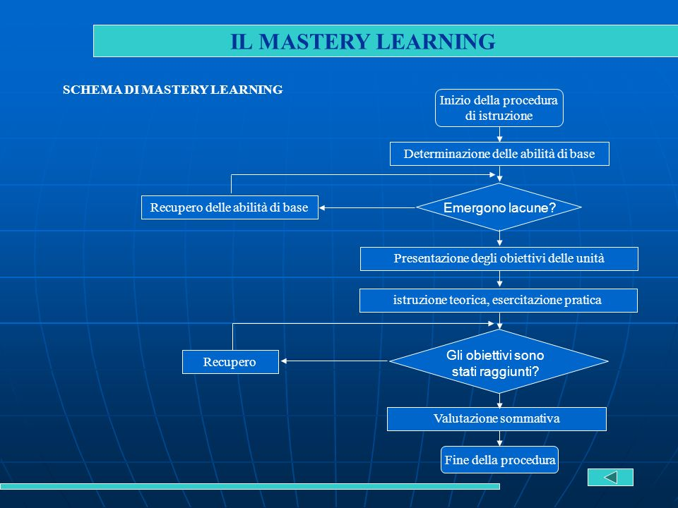 IL MASTERY LEARNING SCHEMA DI MASTERY LEARNING