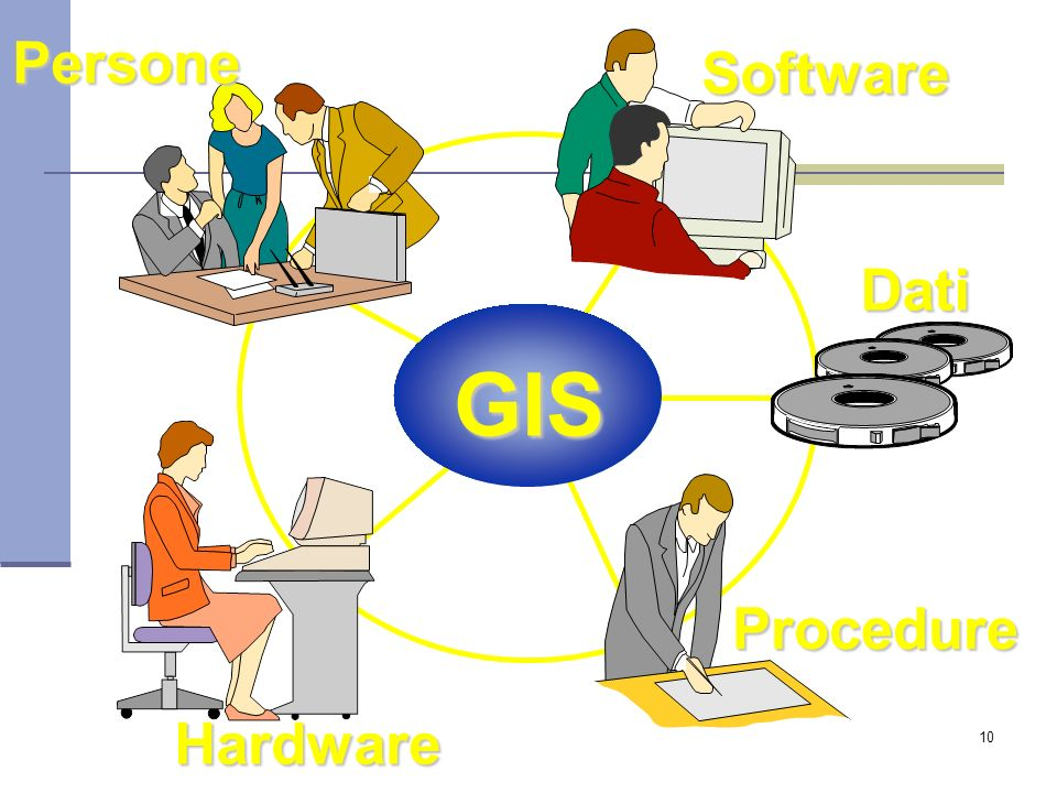 Persone Software GIS Dati Hardware Procedure