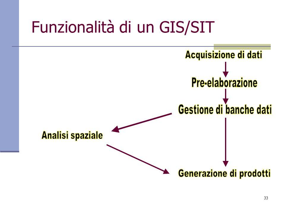 Funzionalità di un GIS/SIT