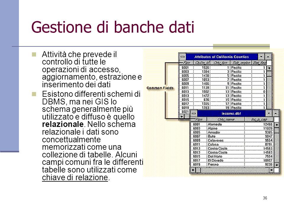 Gestione di banche dati