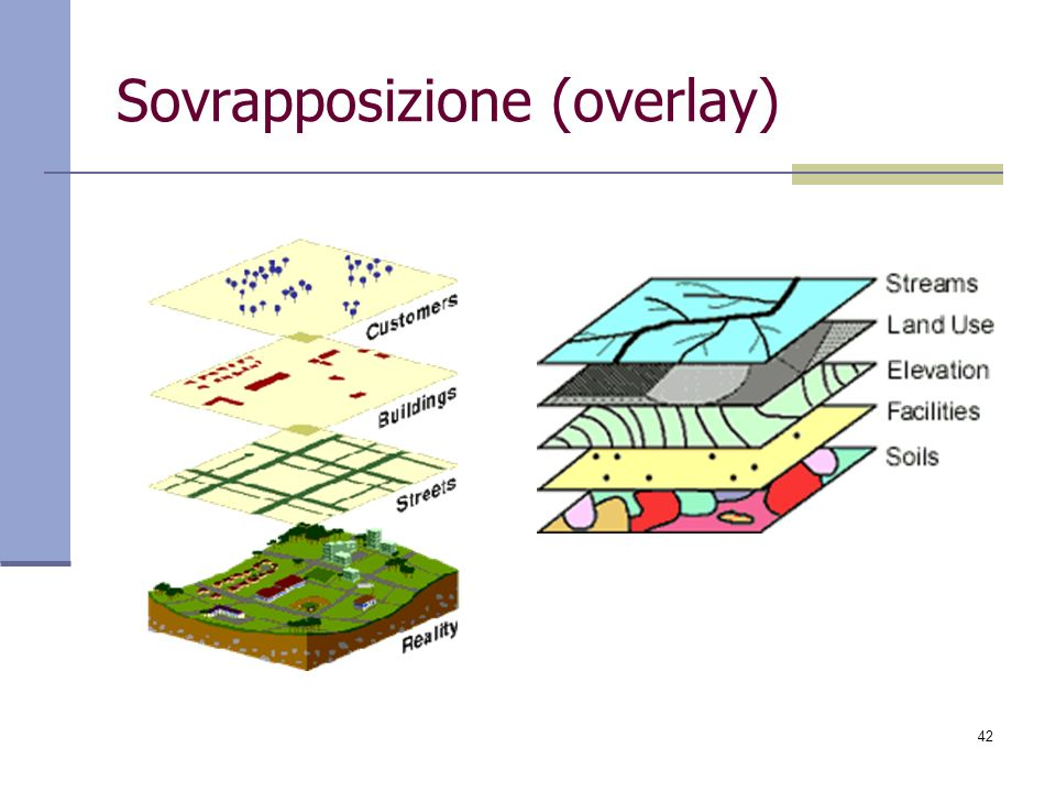 Sovrapposizione (overlay)