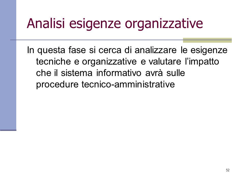 Analisi esigenze organizzative