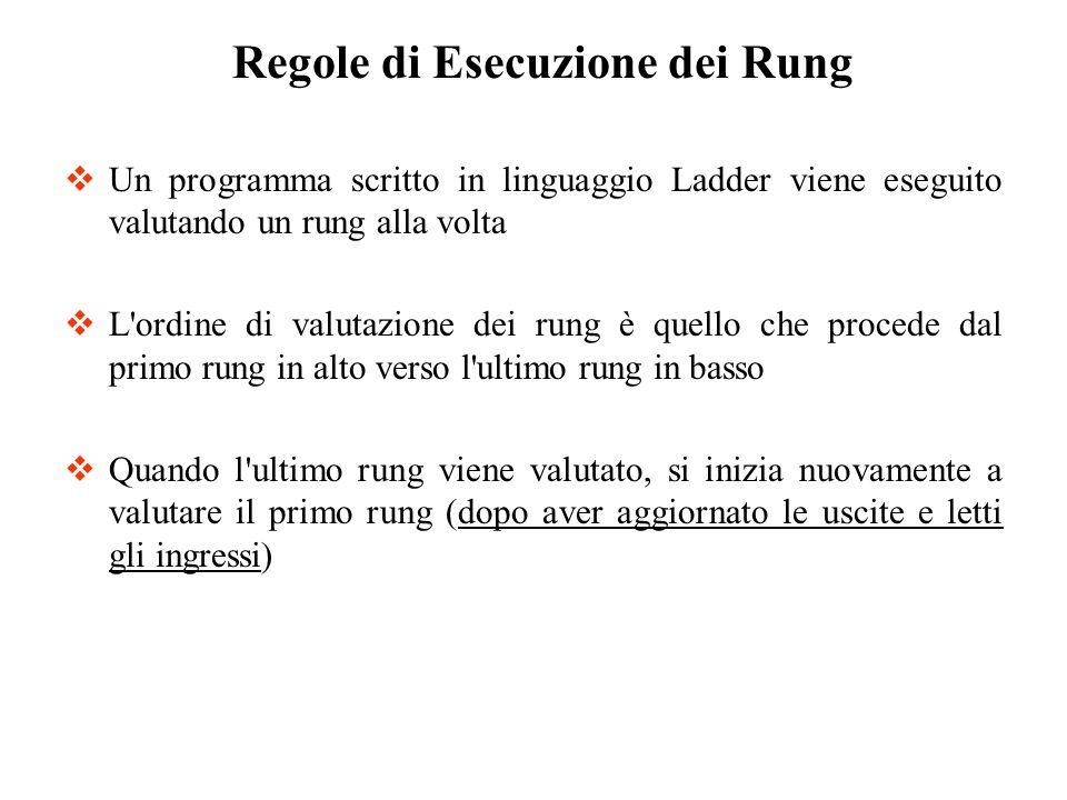 Regole di Esecuzione dei Rung