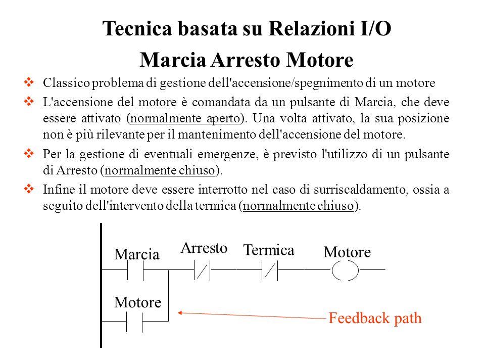 Tecnica basata su Relazioni I/O