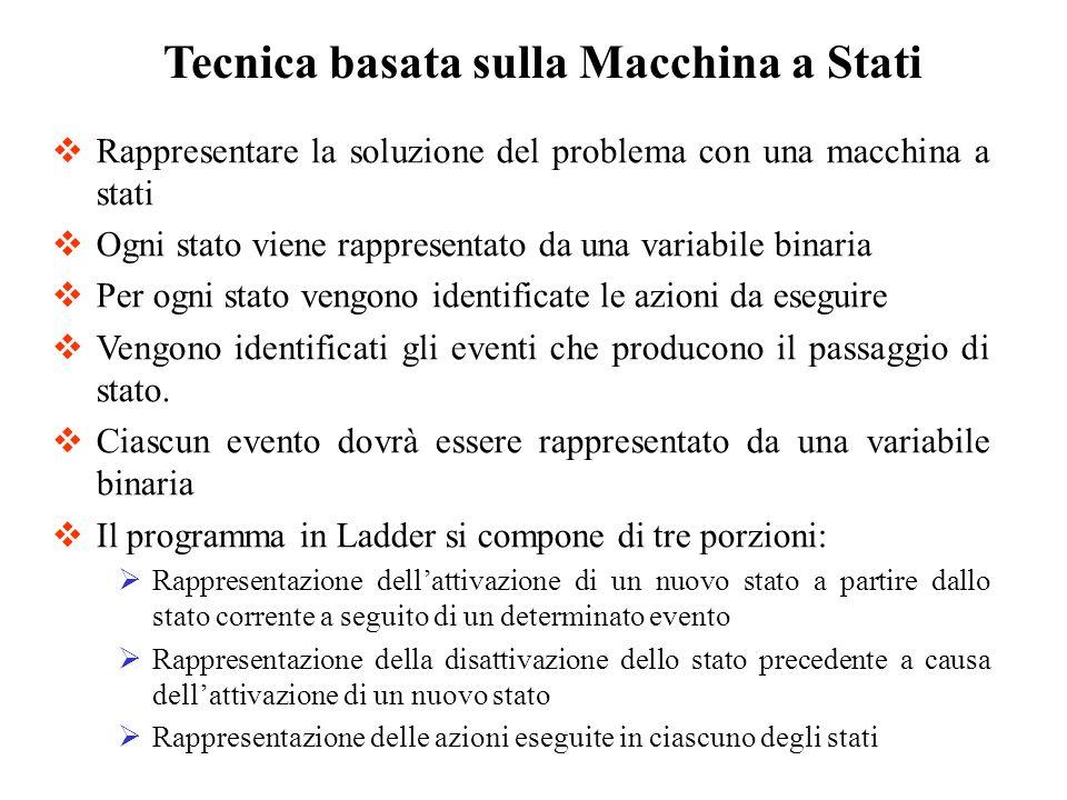 Tecnica basata sulla Macchina a Stati