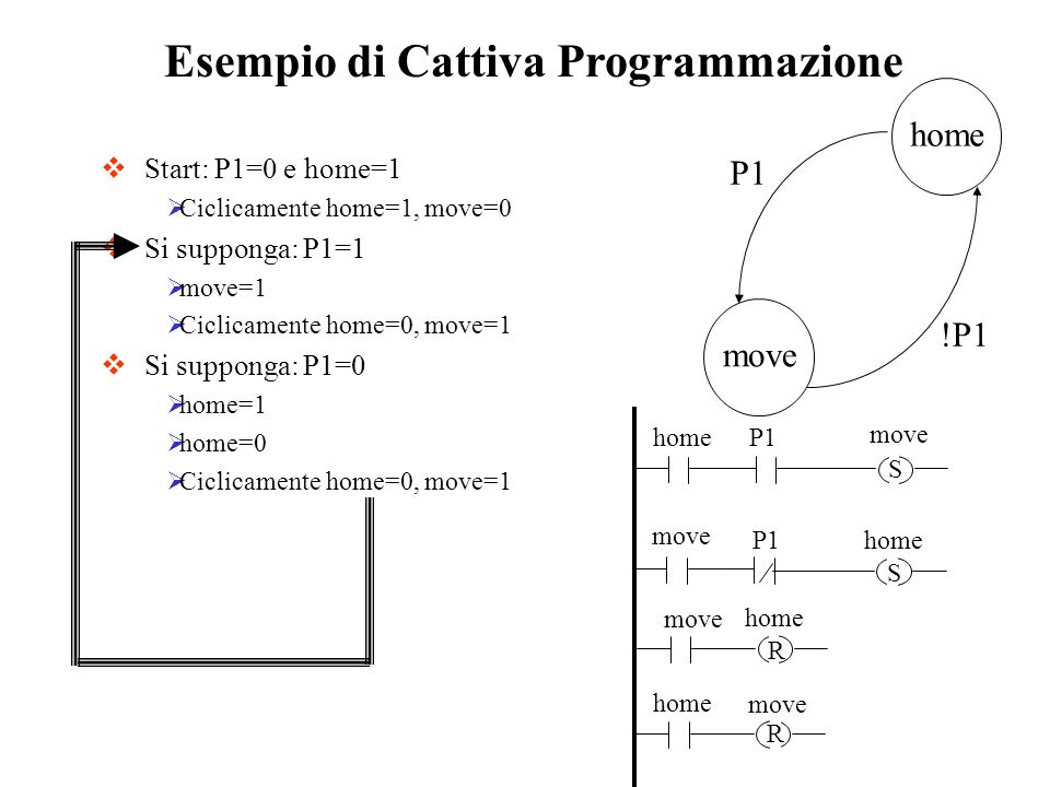 Esempio di Cattiva Programmazione