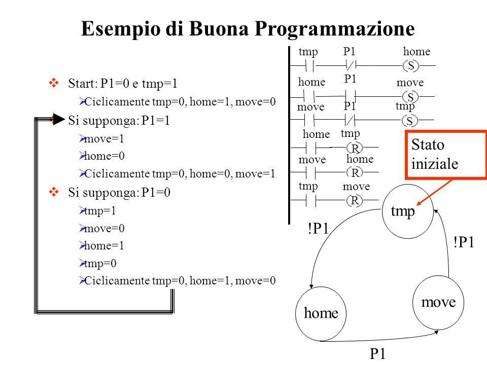 Esempio di Buona Programmazione