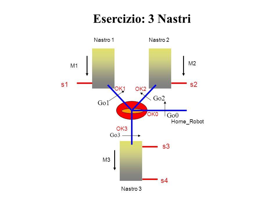 Esercizio: 3 Nastri s2 s1 s4 s3 Go0 Go1 Go2 Go3 Nastro 1 Nastro 3