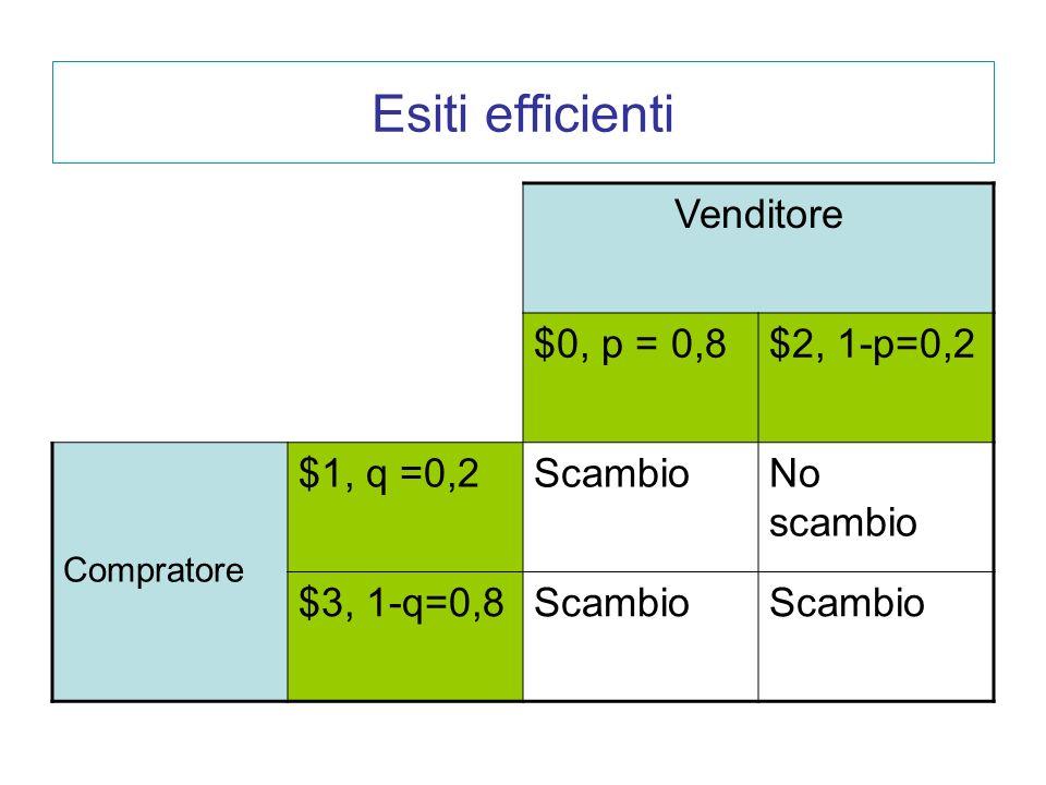 Esiti efficienti Venditore $0, p = 0,8 $2, 1-p=0,2 $1, q =0,2 Scambio