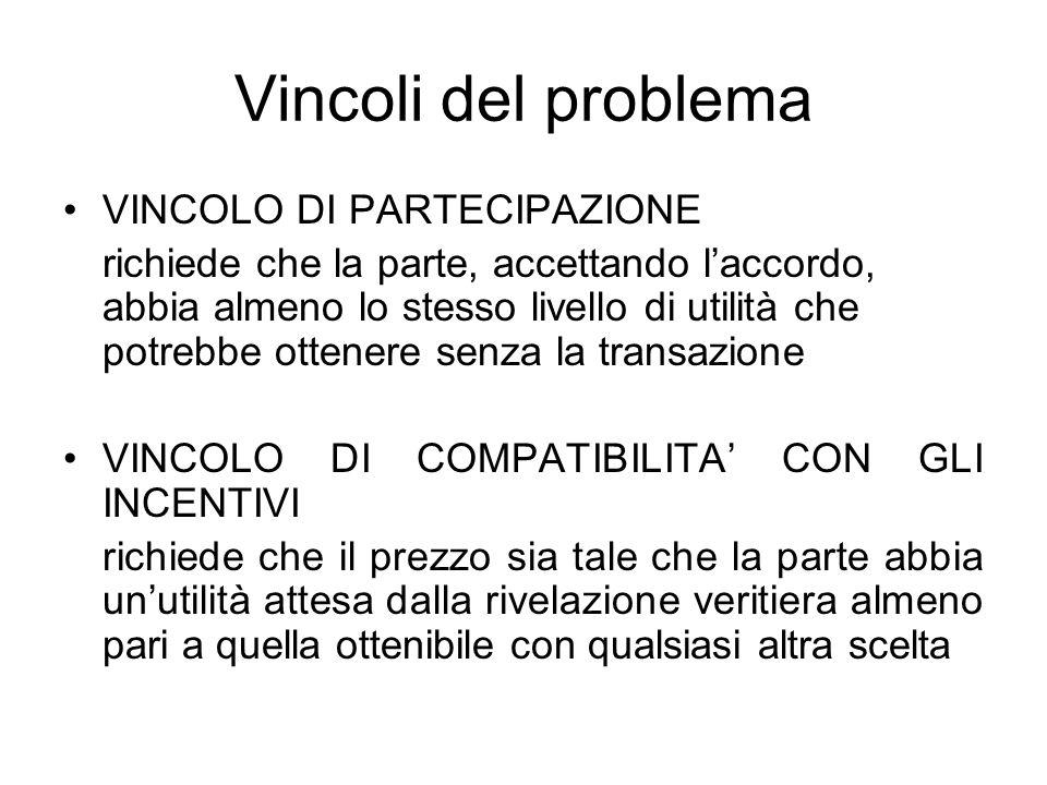 Vincoli del problema VINCOLO DI PARTECIPAZIONE