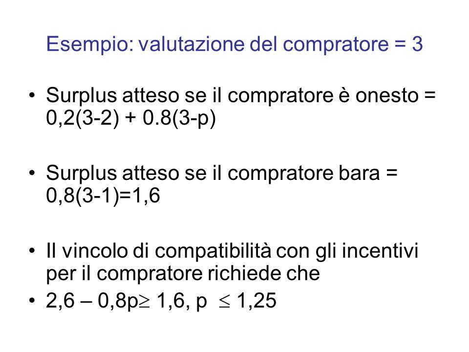 Esempio: valutazione del compratore = 3