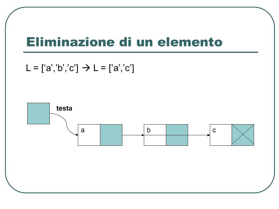 Eliminazione di un elemento