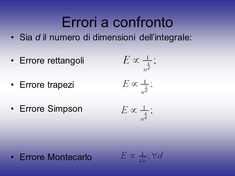 Errori a confronto Sia d il numero di dimensioni dell'integrale: